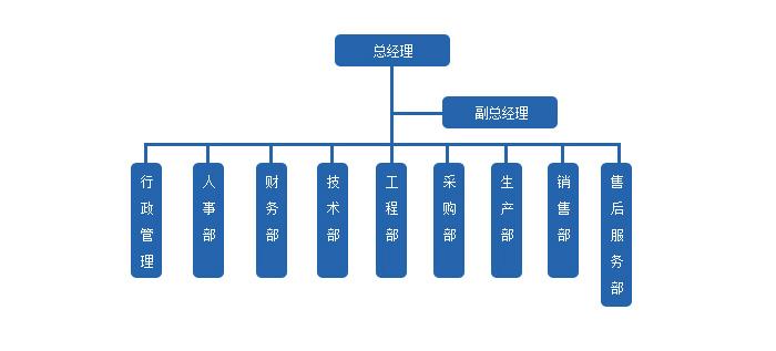昆明健卫不锈钢水箱厂组织结构